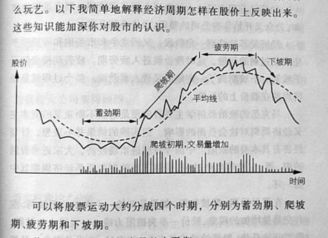《炒股的智慧》第二章 第3节 股票的正常运动和周期运动 - x -