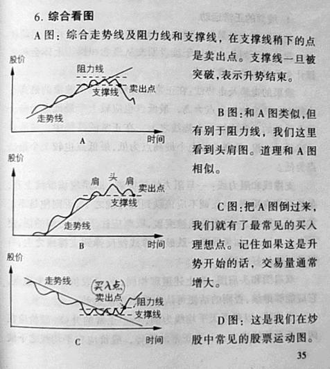 股票技術分析的基本知識