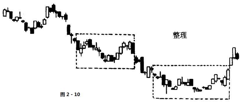 股票技术分析名词解释-整理形态