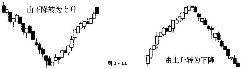 股票技术分析名词解释-反转行情