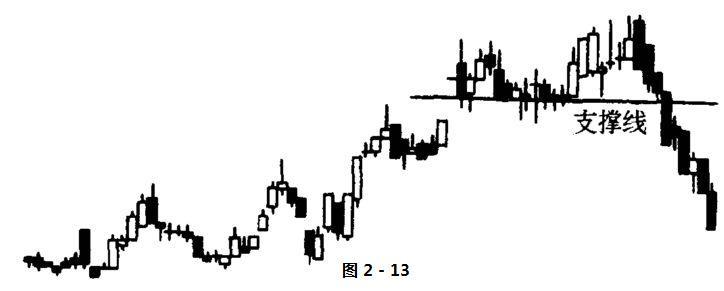 股票技术分析名词解释