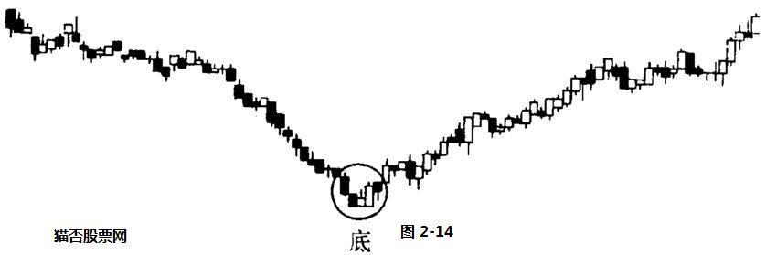 股票技术分析名词解释-底部图形