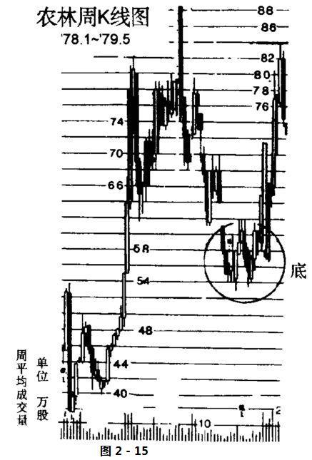 股票技术分析名词解释-周K线图