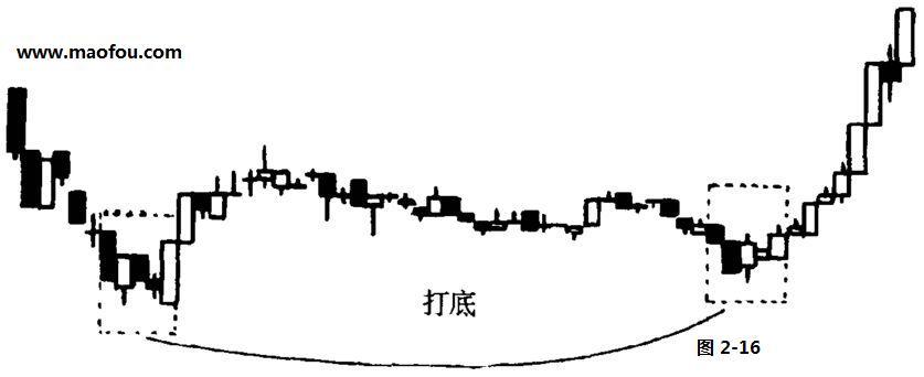 股票技术分析名词解释-筑底