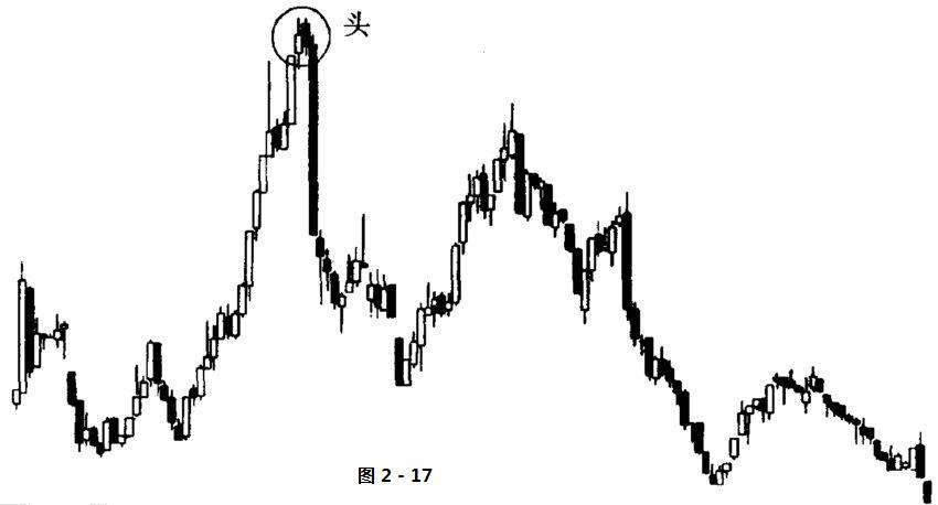 股票技术分析名词解释-头部