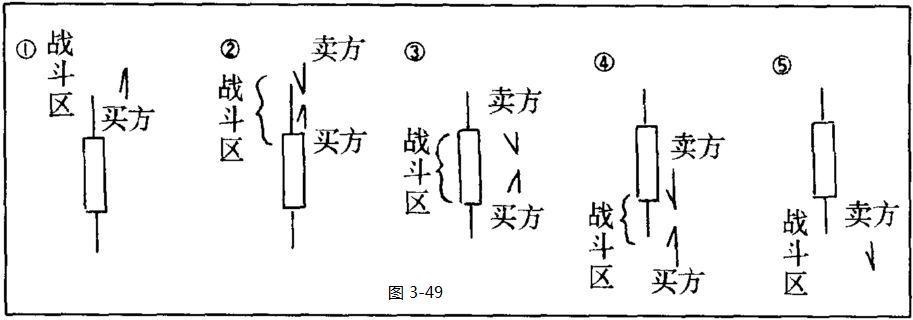 k线图分析