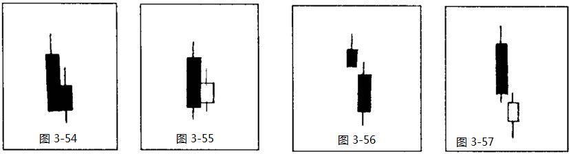 【转载】股票操作学(9) - 徐斌 - ☆