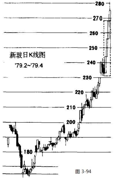 【转载】股票操作学(10) - 徐斌 - ☆