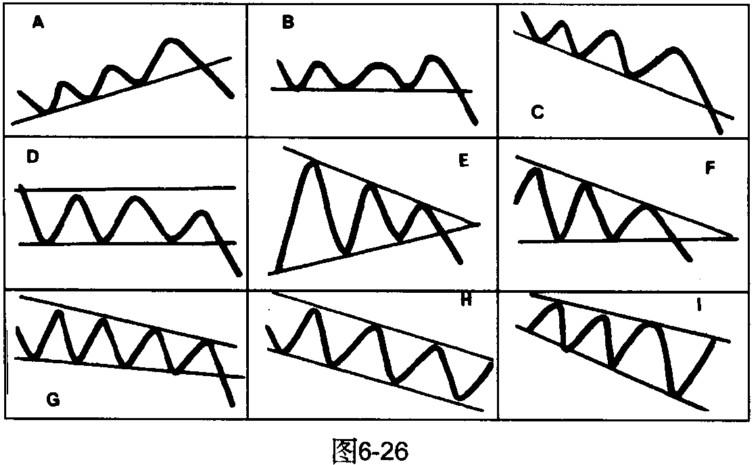 趋势线分析_趋势线的画法