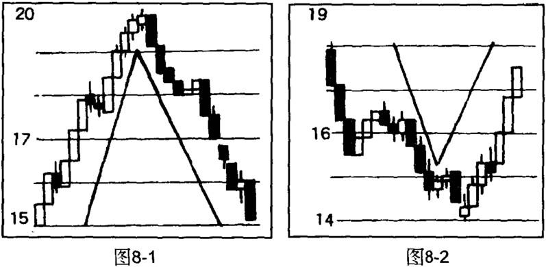 K线图的对称性