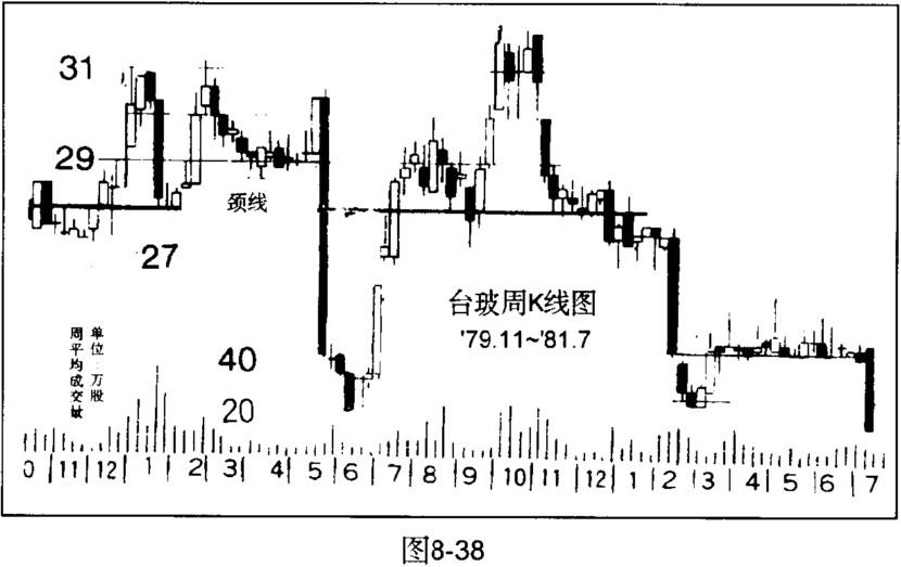 股票的高价圈与低价圈