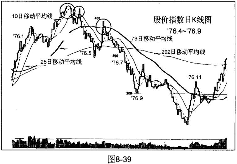 移动平均线研判股价头部