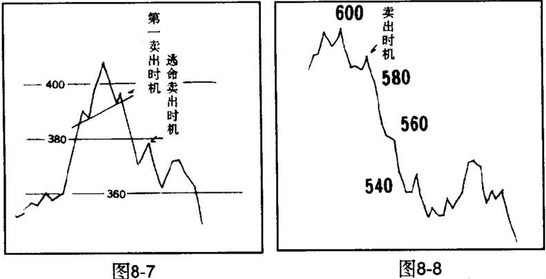 股价下跌对称性