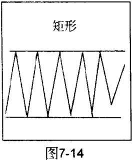 矩形整理形态