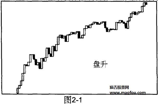 股票技术分析-趋势-名词解释