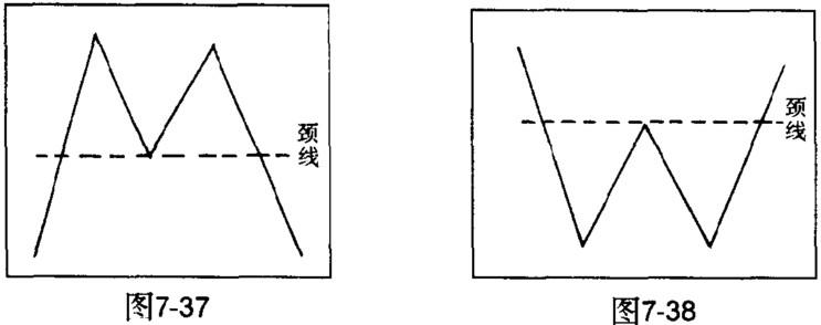 W头与M底的颈线画法