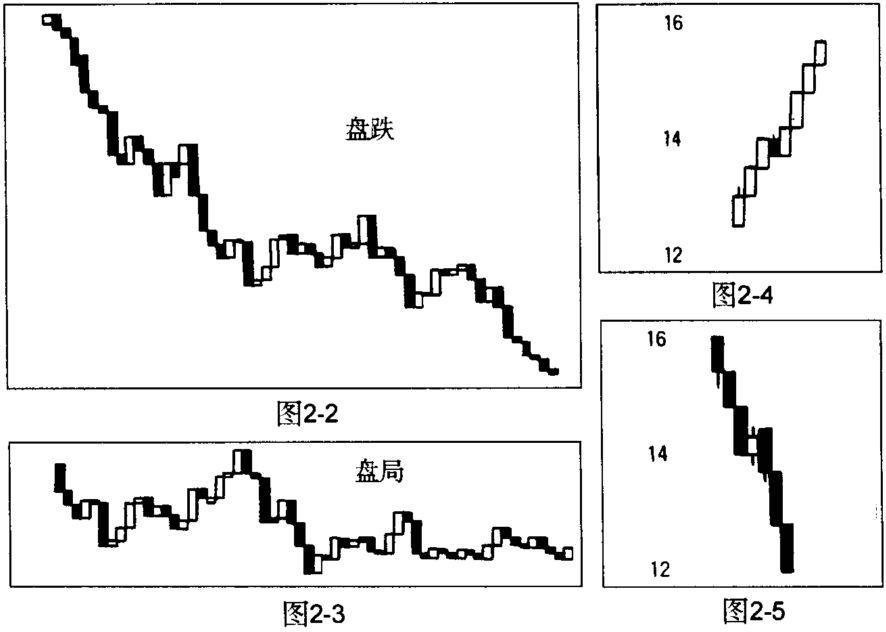 【转载】股票操作学(5) - 徐斌 - ☆