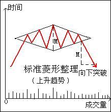 菱形整理图