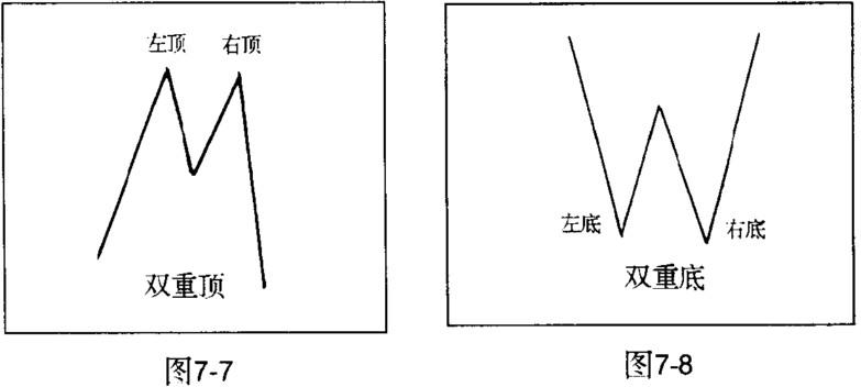 双重顶与双重底