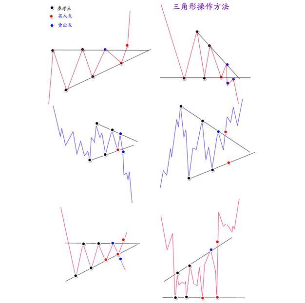 三角形形态买卖点