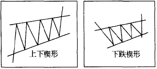 楔形形态图