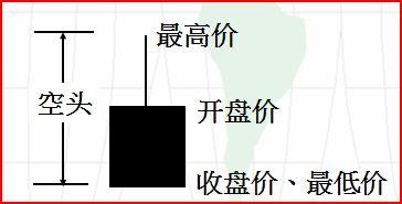 如何看k线图之K线入门